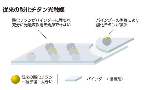 従来の酸化チタン光触媒