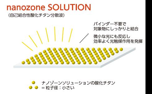 nanozone SOLUTION